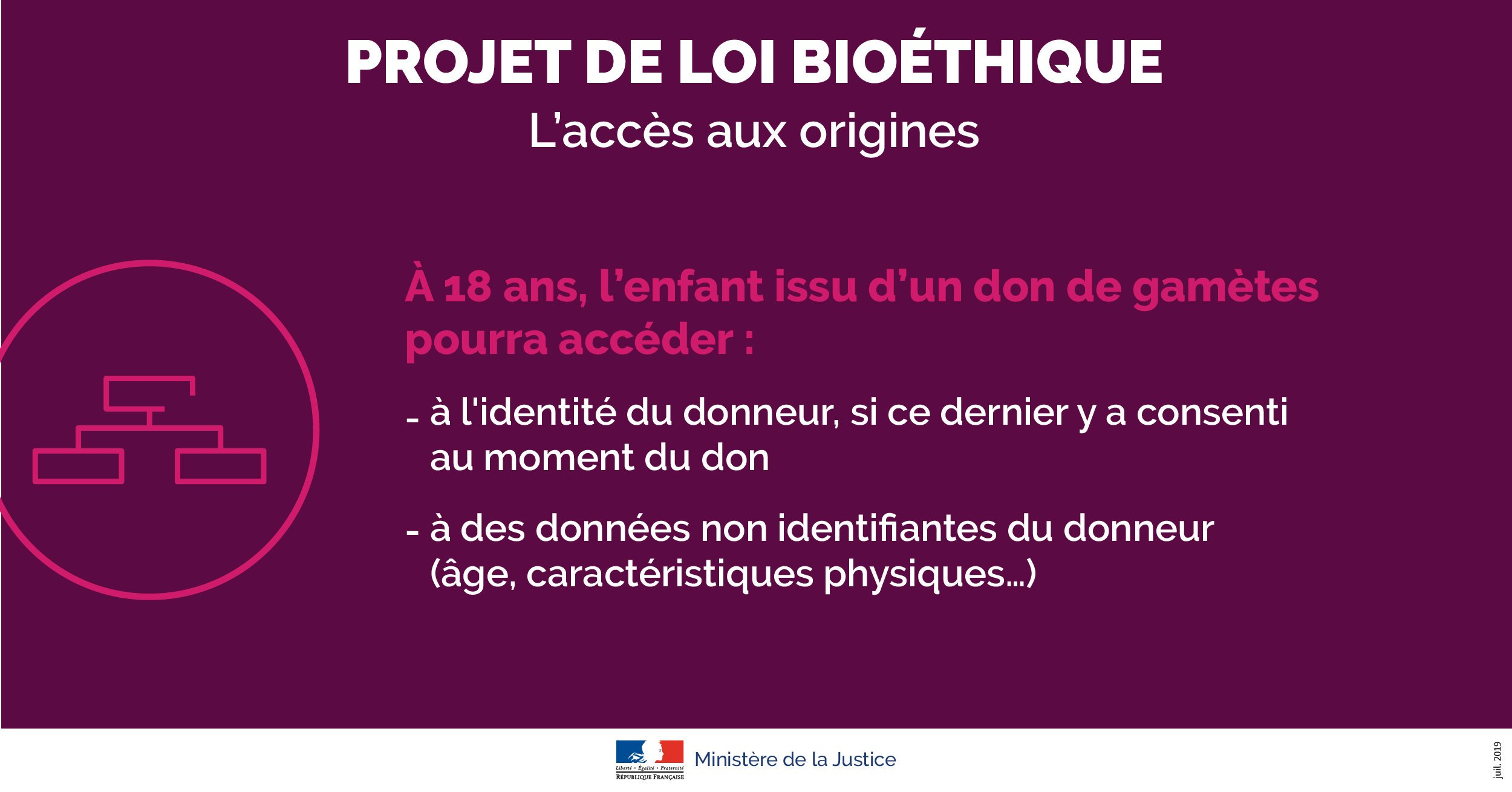 Projet loi bioethique 2019