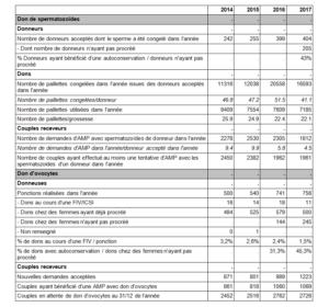 chiffres agence de la biomedecine